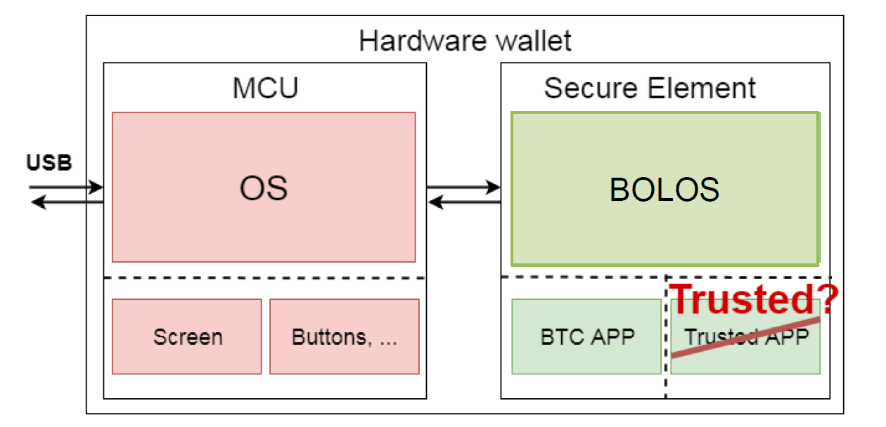 Hacking the ultra-secure hardware cryptowallet - Riscure
