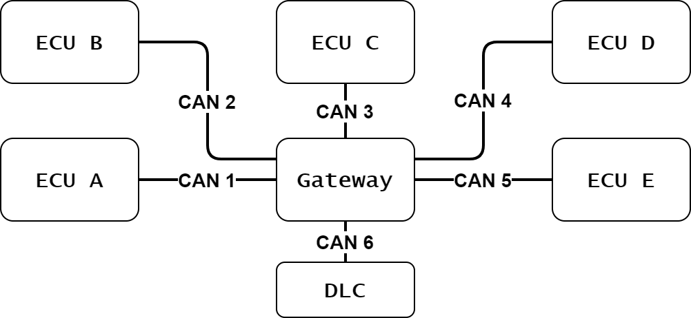 Building a multi CAN bus logger - Riscure